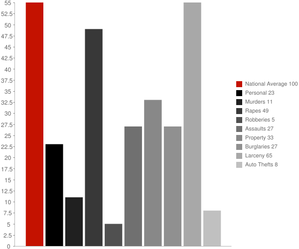 Little Falls NY Crime Statistics