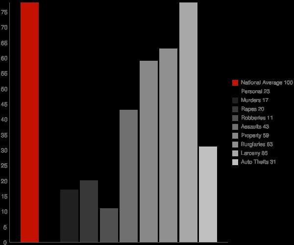 Bogart GA Crime Statistics