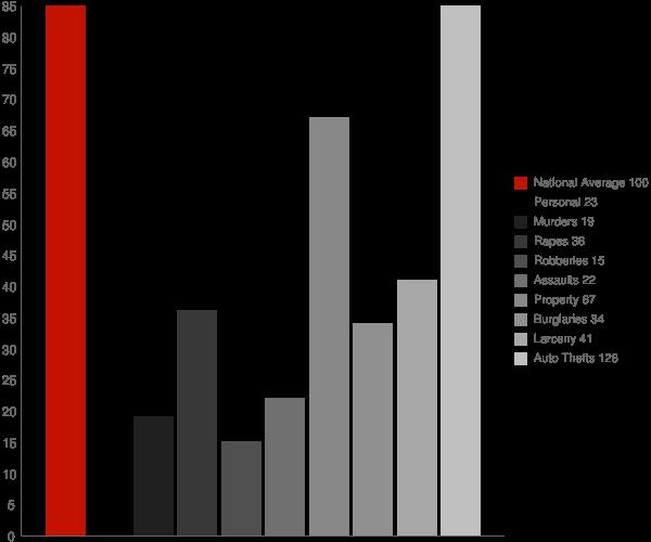 Cumming GA Crime Statistics