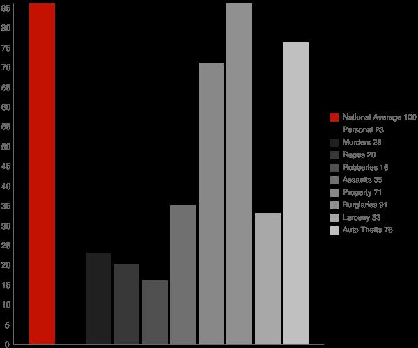 Clendenin WV Crime Statistics