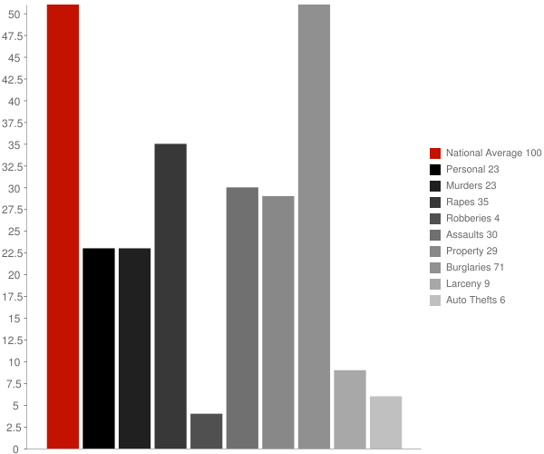 Hiwasse AR Crime Statistics