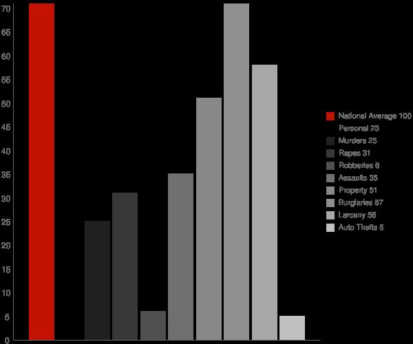 Decatur AR Crime Statistics