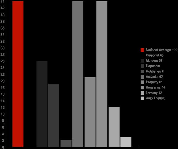 Schroon Lake NY Crime Statistics