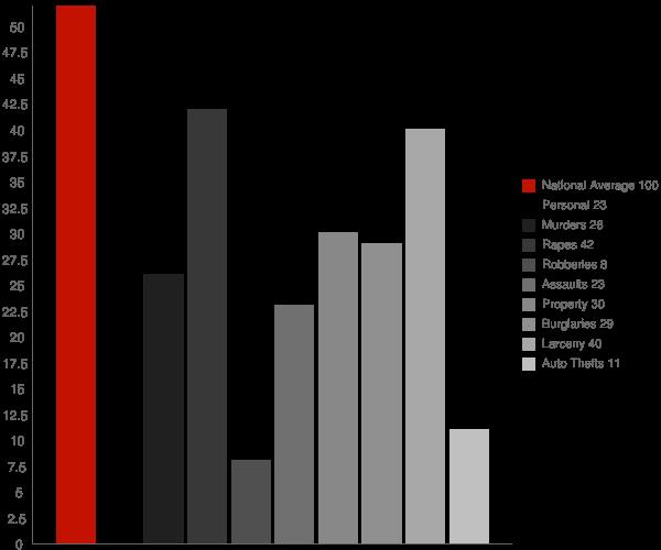 Holcombe WI Crime Statistics