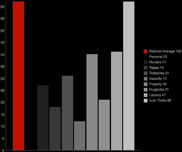 Jarrettsville MD Crime Statistics