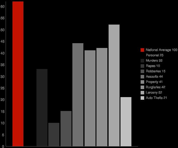 Trussville AL Crime Statistics