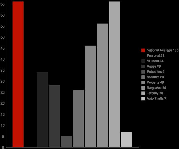 Lake Luzerne NY Crime Statistics