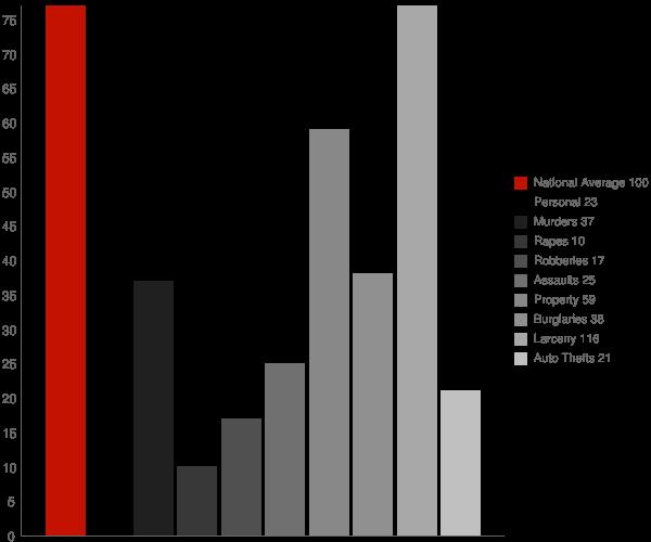 Sound Beach NY Crime Statistics