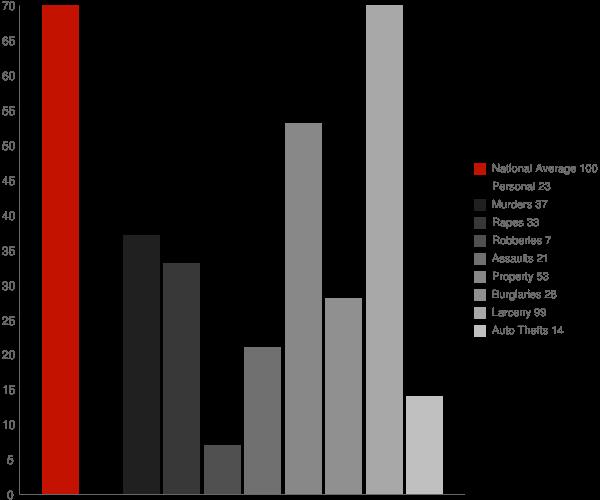 Phillips WI Crime Statistics