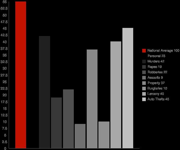 Noyack NY Crime Statistics