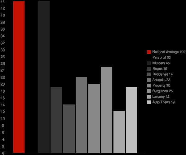 Boykin AL Crime Statistics