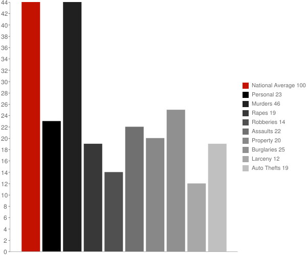 Catherine AL Crime Statistics
