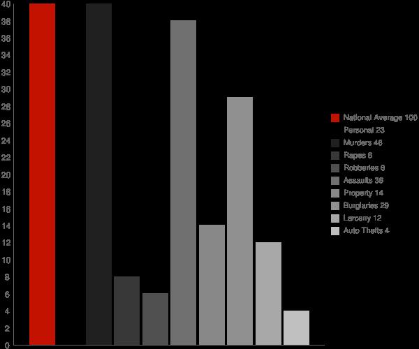 Reed Creek GA Crime Statistics