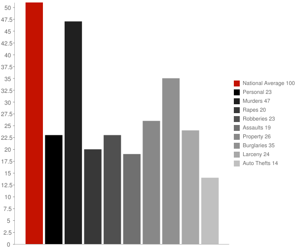Montevallo AL Crime Statistics