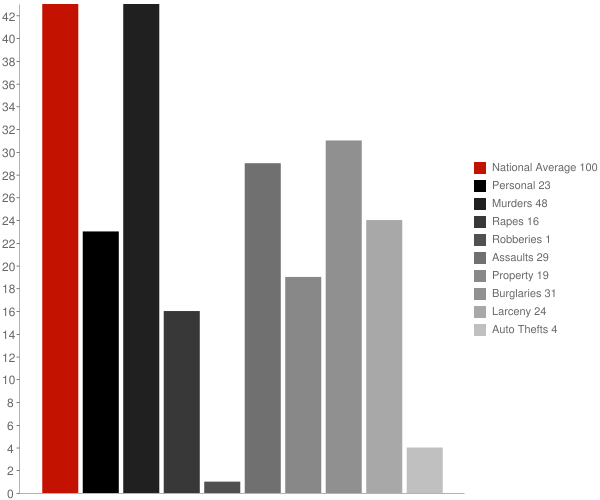 Sharon Springs NY Crime Statistics