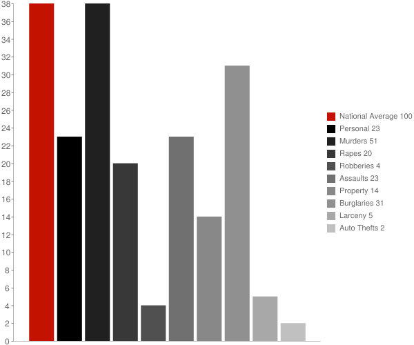 Wadsworth NY Crime Statistics