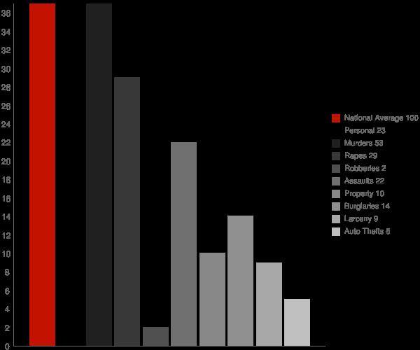 Winslow IN Crime Statistics