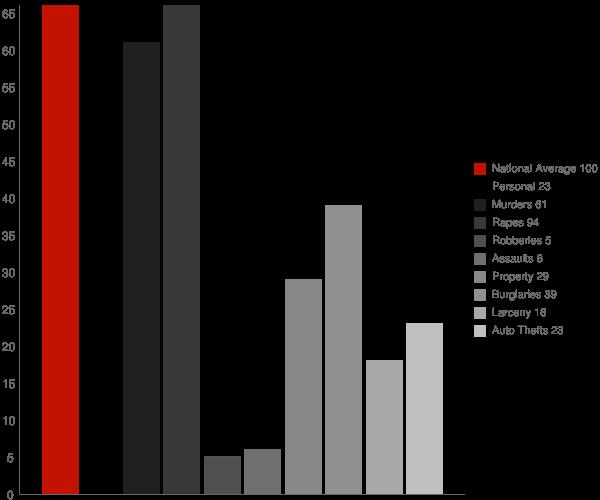 Alamo ND Crime Statistics