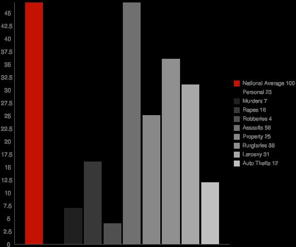 Greenfield TN Crime Statistics