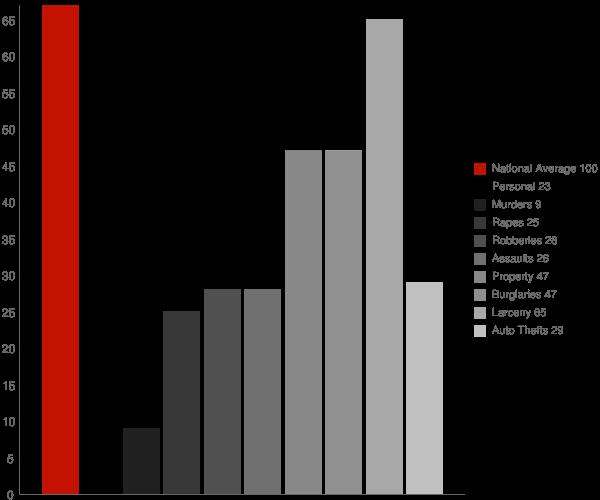 Hagan GA Crime Statistics