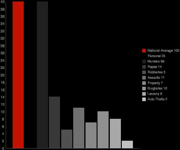 Iuka MS Crime Statistics