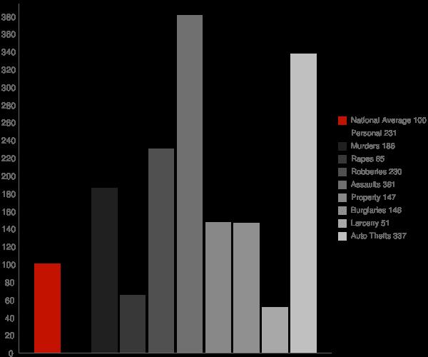 La Crescenta Montrose CA Crime Statistics