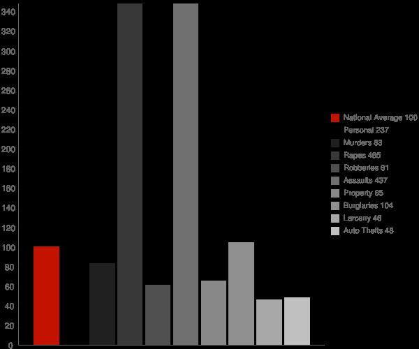 Clinton LA Crime Statistics