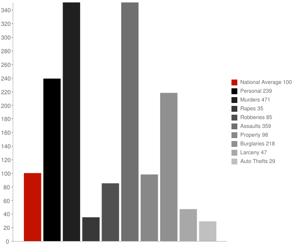 Gilmore AR Crime Statistics