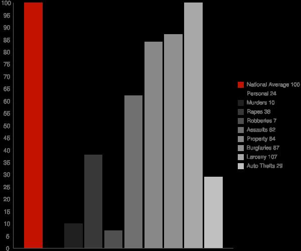 Dalton WI Crime Statistics
