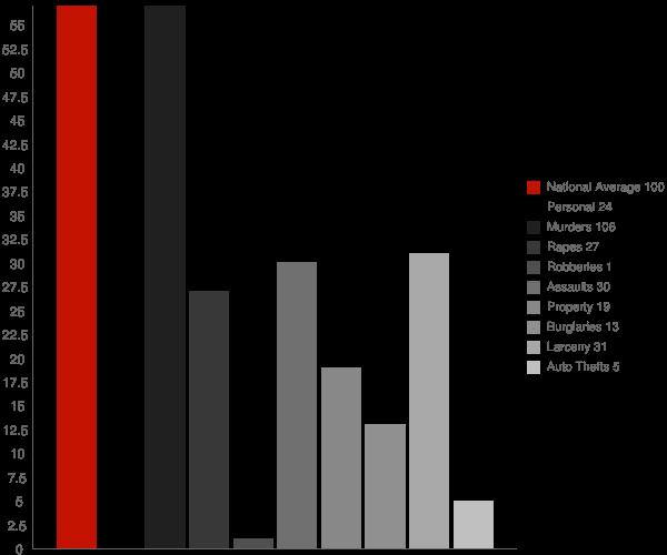 Arlington VT Crime Statistics