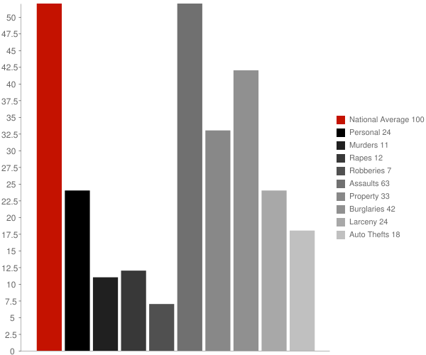 University at Buffalo NY Crime Statistics