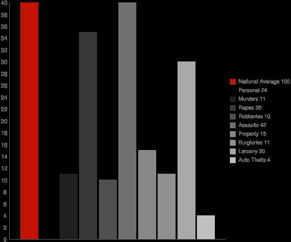 Bordelonville LA Crime Statistics