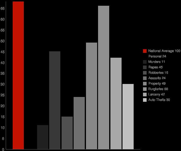Mullens WV Crime Statistics