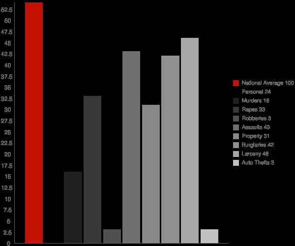 Stannards NY Crime Statistics