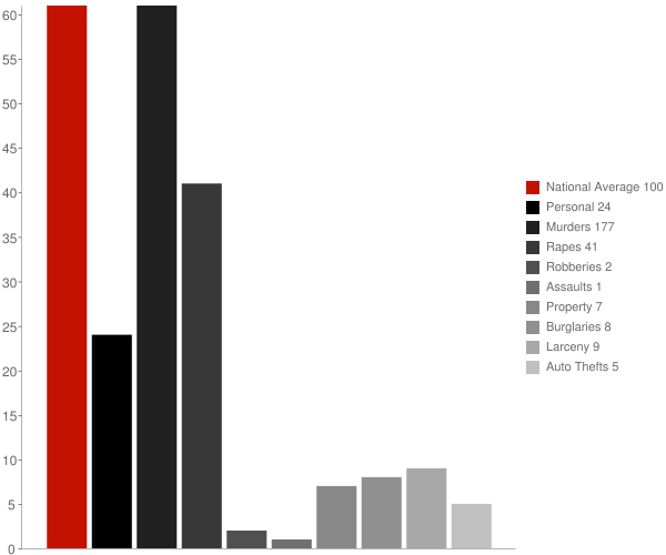 Halliday ND Crime Statistics