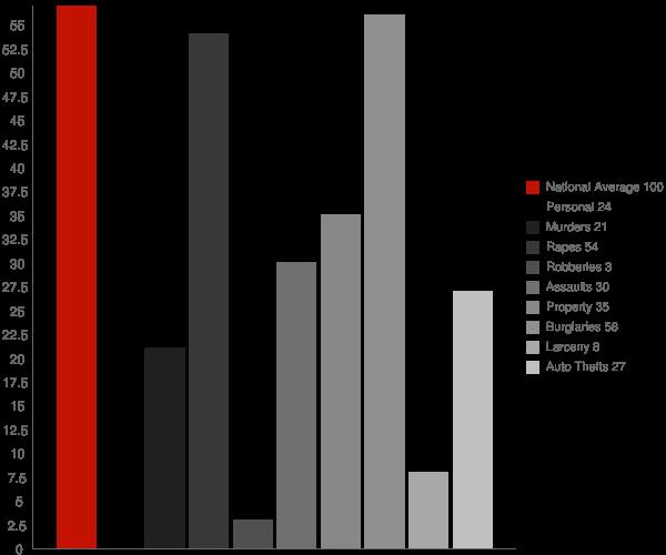 Greenbush WI Crime Statistics