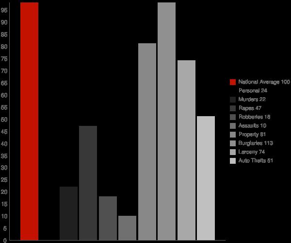 Broad Creek NC Crime Statistics