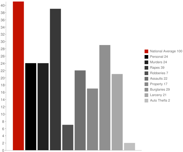 Carnelian Bay CA Crime Statistics
