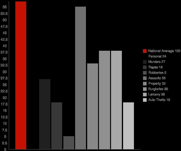 Osgood IN Crime Statistics