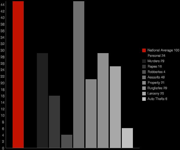 Saugerties South NY Crime Statistics