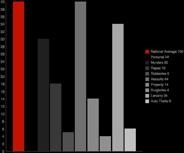 Tillson NY Crime Statistics