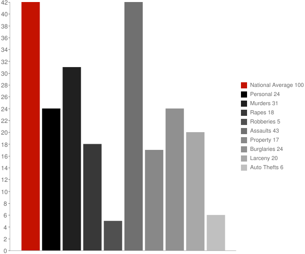 Glasco NY Crime Statistics