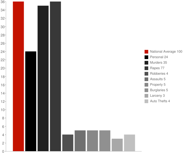 Brook Highland AL Crime Statistics