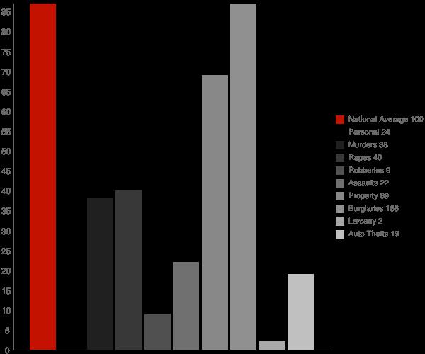 Marshall IN Crime Statistics