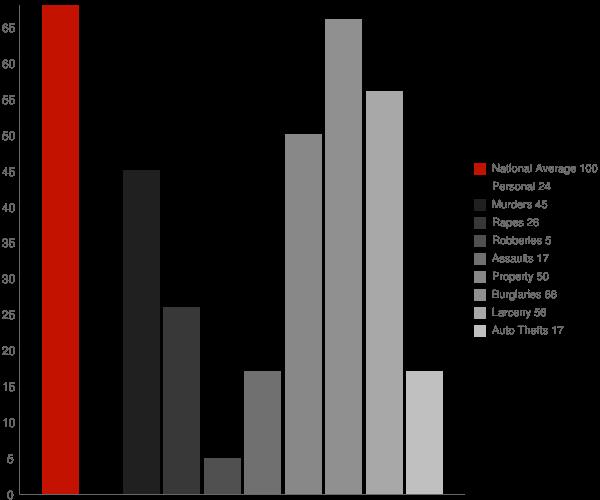 Piggott AR Crime Statistics