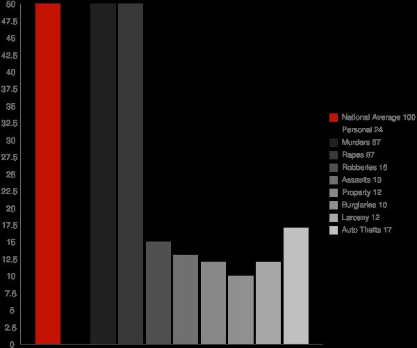 Thaxton MS Crime Statistics