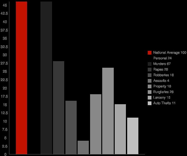 Emelle AL Crime Statistics