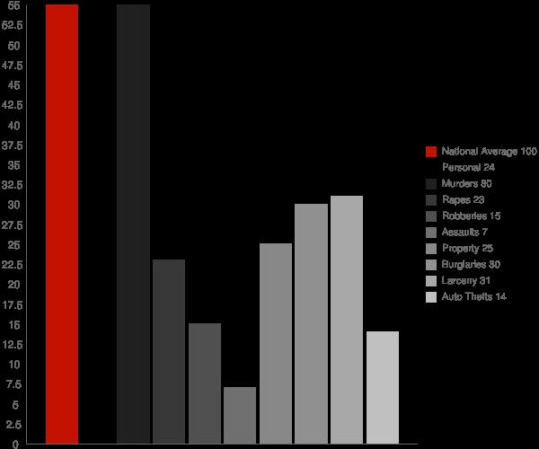 La Croft OH Crime Statistics