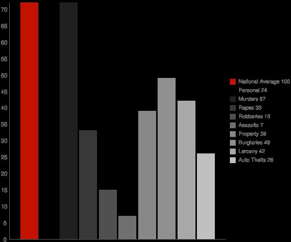 Richland MS Crime Statistics