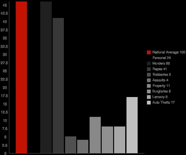 Canton MS Crime Statistics